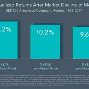 Dimensional On: Recent Market Volatility